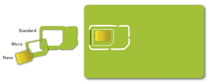 Image result for 3in1 sim card